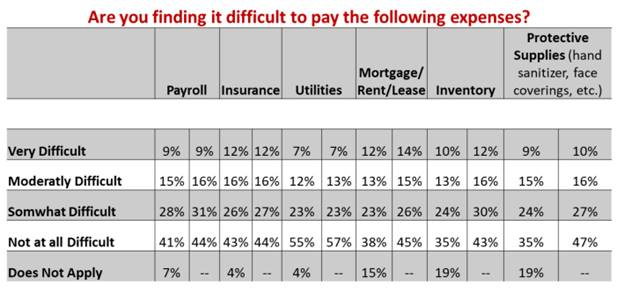 Mortgage/rent/lease payments