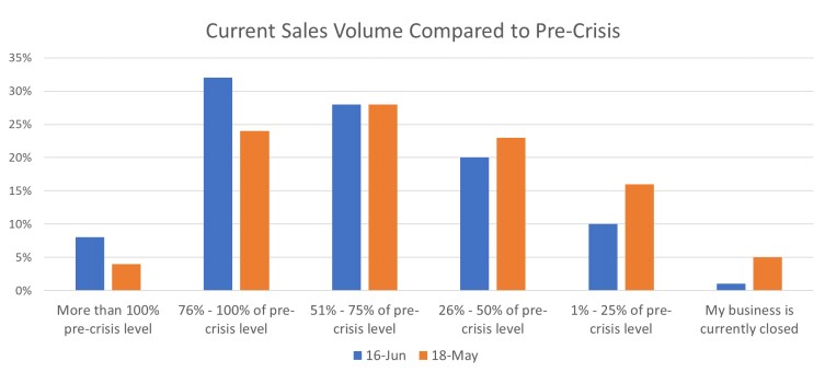 NFIB-Survey: table chart
