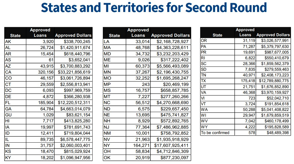 breakdown by state and loan size - table 1