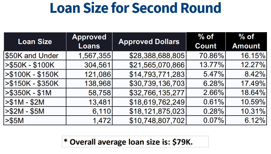 breakdown by state and loan size - table 2